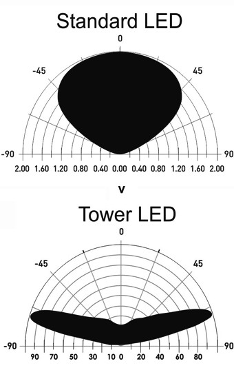 TOWER-LED-Photometrics