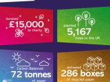 A graphic showing the statistics of the green initiative from Antalis.